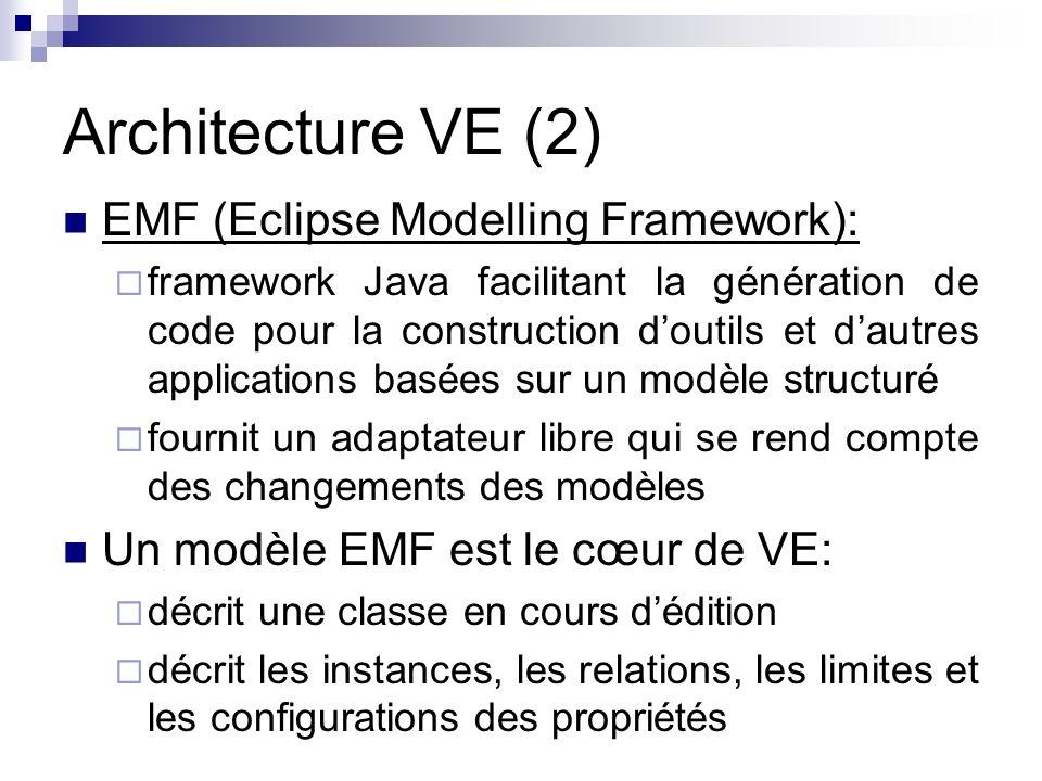 Architecture VE (2) EMF (Eclipse Modelling Framework): framework Java facilitant la génération de code pour la construction doutils et dautres applica
