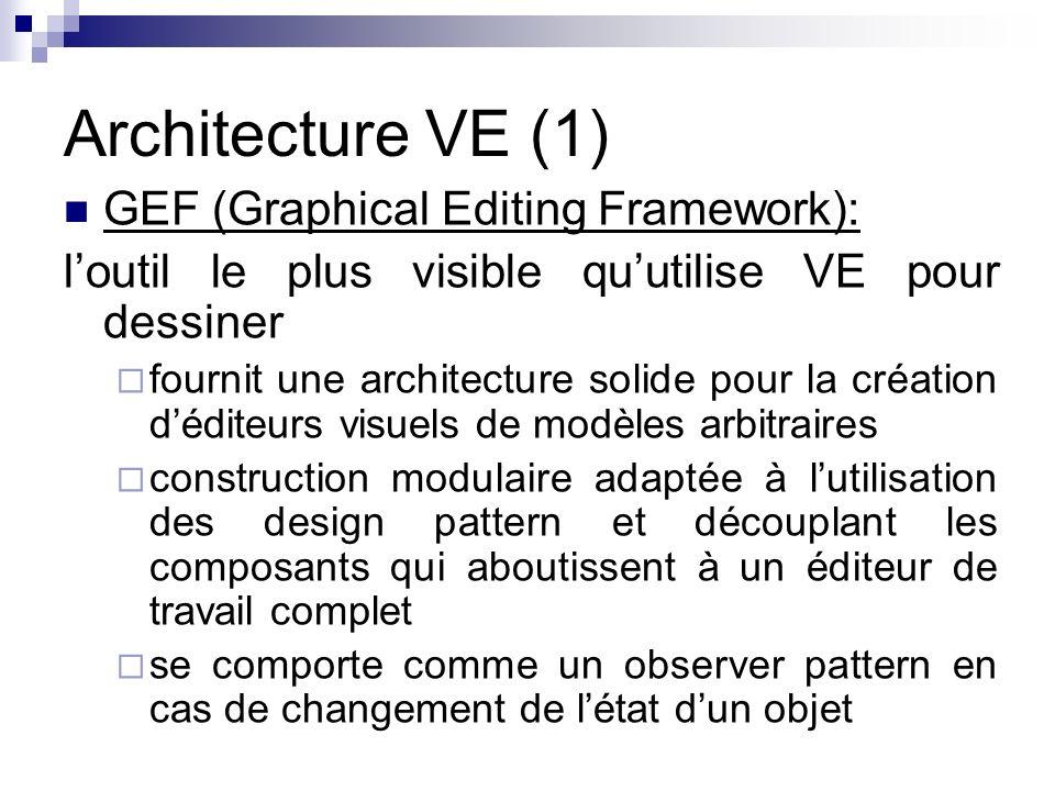 Architecture VE (1) GEF (Graphical Editing Framework): loutil le plus visible quutilise VE pour dessiner fournit une architecture solide pour la création déditeurs visuels de modèles arbitraires construction modulaire adaptée à lutilisation des design pattern et découplant les composants qui aboutissent à un éditeur de travail complet se comporte comme un observer pattern en cas de changement de létat dun objet