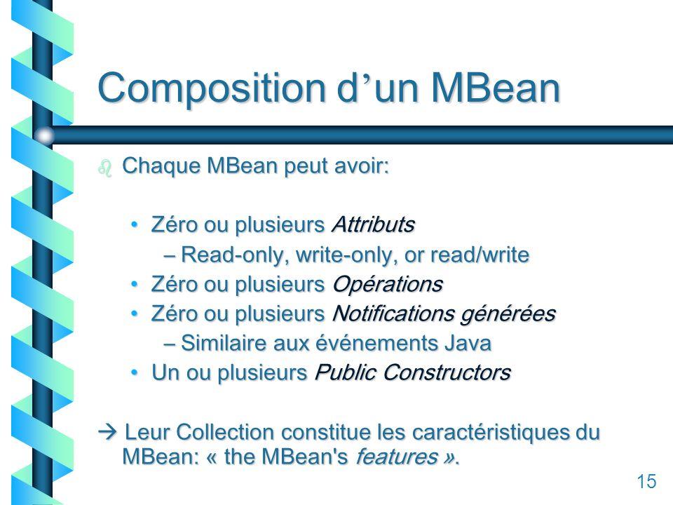 115 Composition d un MBean b Chaque MBean peut avoir: Zéro ou plusieurs AttributsZéro ou plusieurs Attributs –Read-only, write-only, or read/write Zéro ou plusieurs OpérationsZéro ou plusieurs Opérations Zéro ou plusieurs Notifications généréesZéro ou plusieurs Notifications générées –Similaire aux événements Java Un ou plusieurs Public ConstructorsUn ou plusieurs Public Constructors Leur Collection constitue les caractéristiques du MBean: « the MBean s features ».