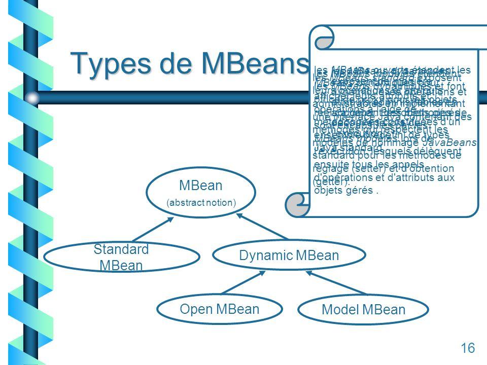 116 Types de MBeans MBean (abstract notion) Standard MBean Dynamic MBean Model MBean Open MBean les MBeans standard exposent leurs opérations et attributs administrables en implémentant une interface Java contenant des méthodes qui respectent les modèles de nommage JavaBeans standard pour les méthodes de réglage (setter) et d obtention (getter).