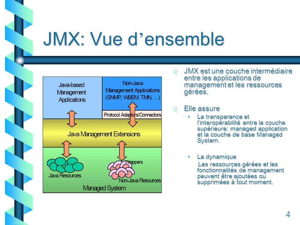 14 JMX: Vue d ensemble b JMX est une couche intermédiaire entre les applications de management et les ressources gérées.