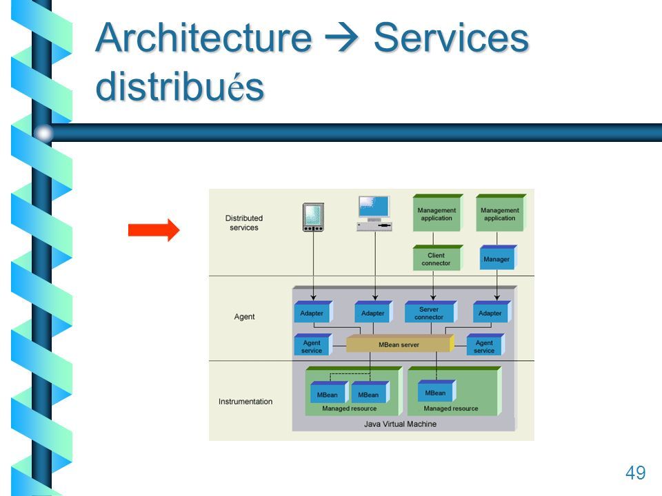 149 Architecture Services distribu é s 49