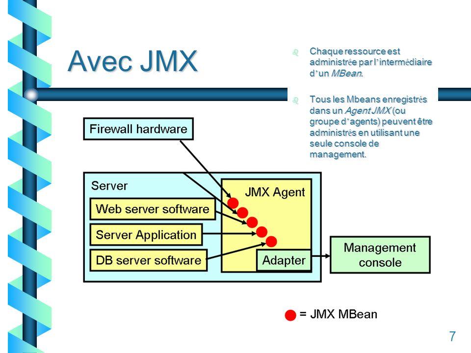 17 Avec JMX 7 b Chaque ressource est administr é e par l interm é diaire d un MBean.