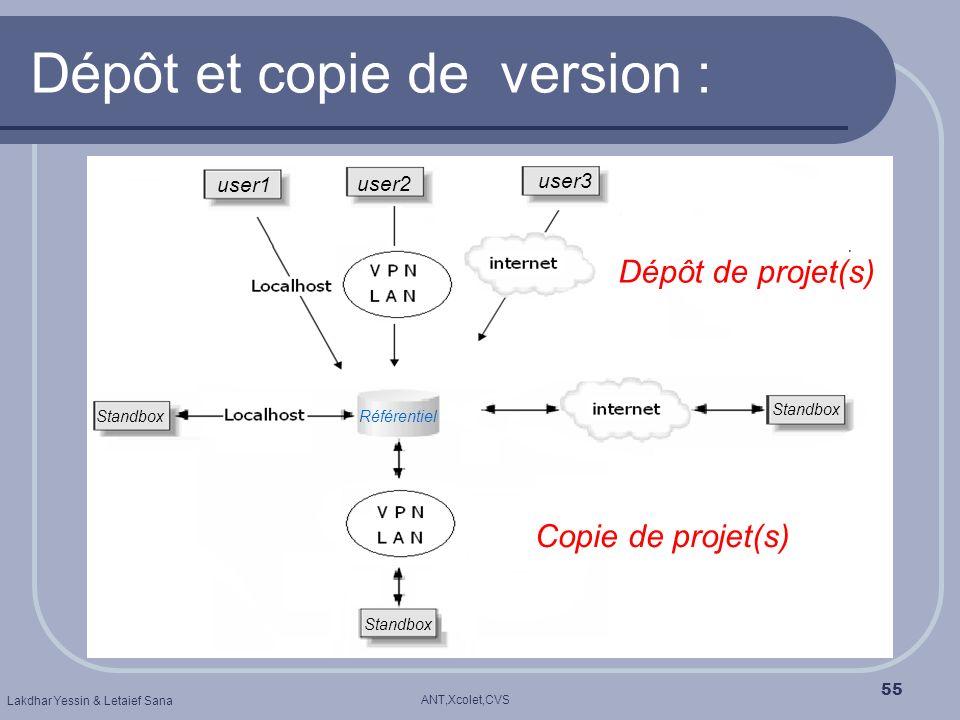 ANT,Xcolet,CVS Lakdhar Yessin & Letaief Sana 55 Dépôt et copie de version : user1 user2 user3 Dépôt de projet(s) Copie de projet(s) Standbox Référenti