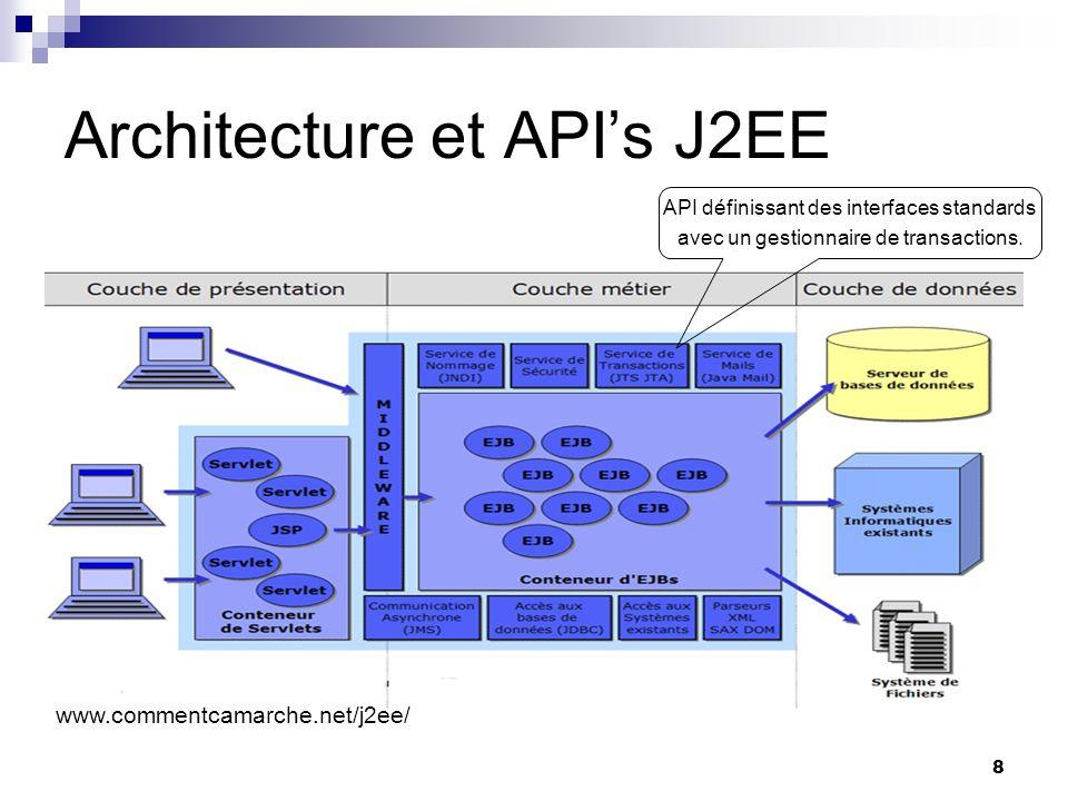 39 JTA Transaction JTA permet la mise à jour de bases de données multiples dans la même transaction.