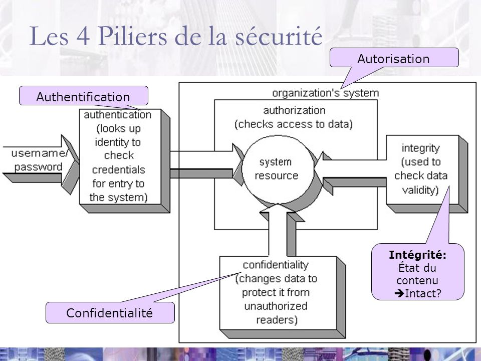 Les 4 Piliers de la sécurité Authentification Autorisation Confidentialité Intégrité: État du contenu Intact?