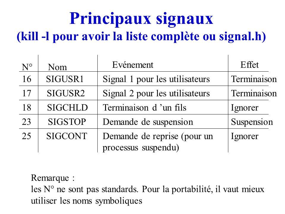 Principaux signaux (kill -l pour avoir la liste complète ou signal.h) SIGUSR1 SIGUSR2 SIGCHLD SIGSTOP SIGCONT N°Nom EvénementEffet 16 17 18 23 25 Sign