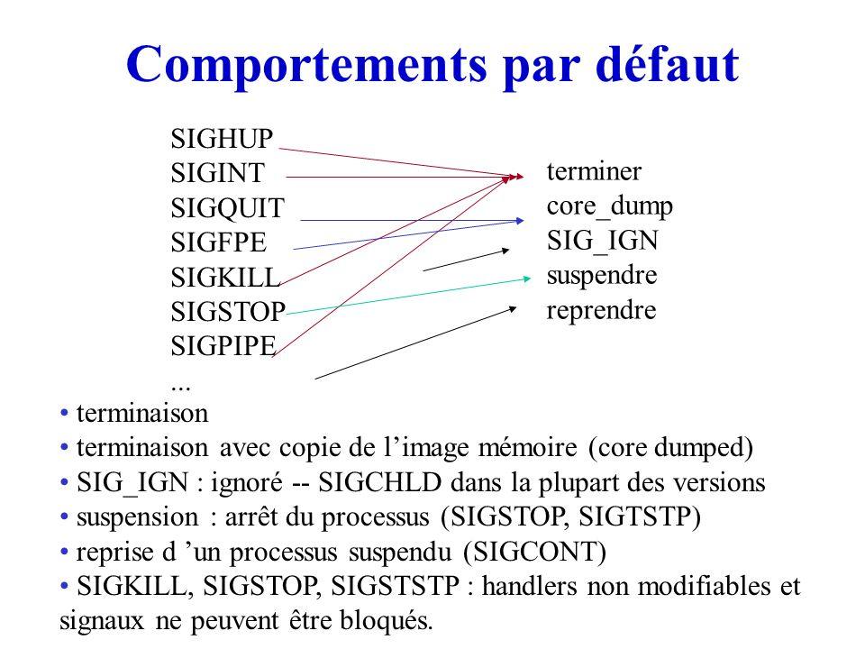 Comportements par défaut SIGHUP SIGINT SIGQUIT SIGFPE SIGKILL SIGSTOP SIGPIPE... terminer core_dump SIG_IGN suspendre reprendre terminaison terminaiso