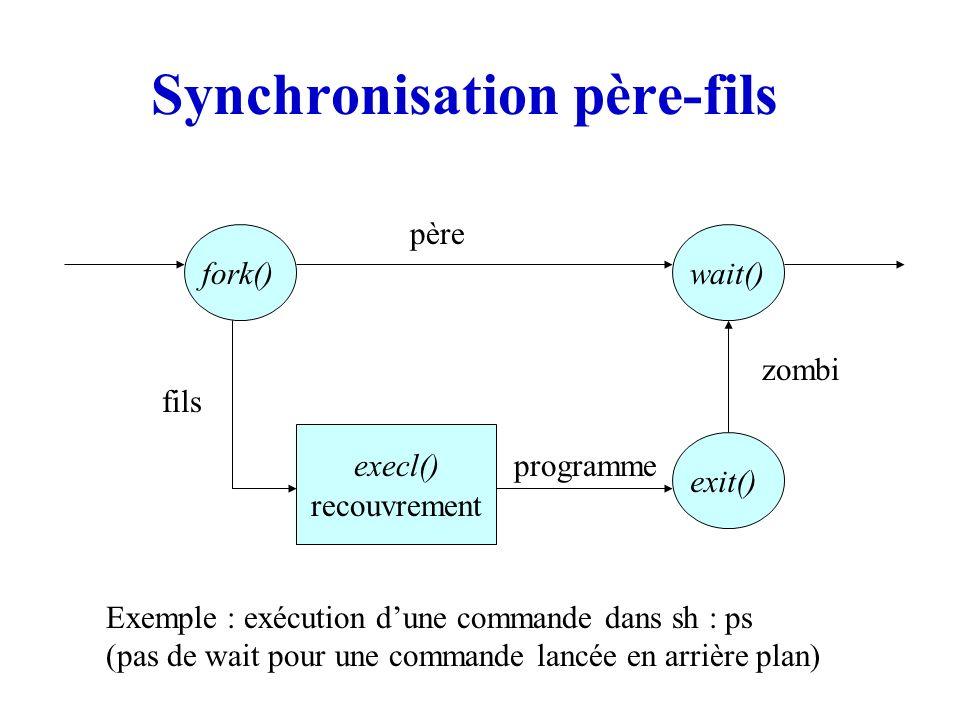 Synchronisation père-fils fork()wait() exit() execl() fils père recouvrement programme zombi Exemple : exécution dune commande dans sh : ps (pas de wa