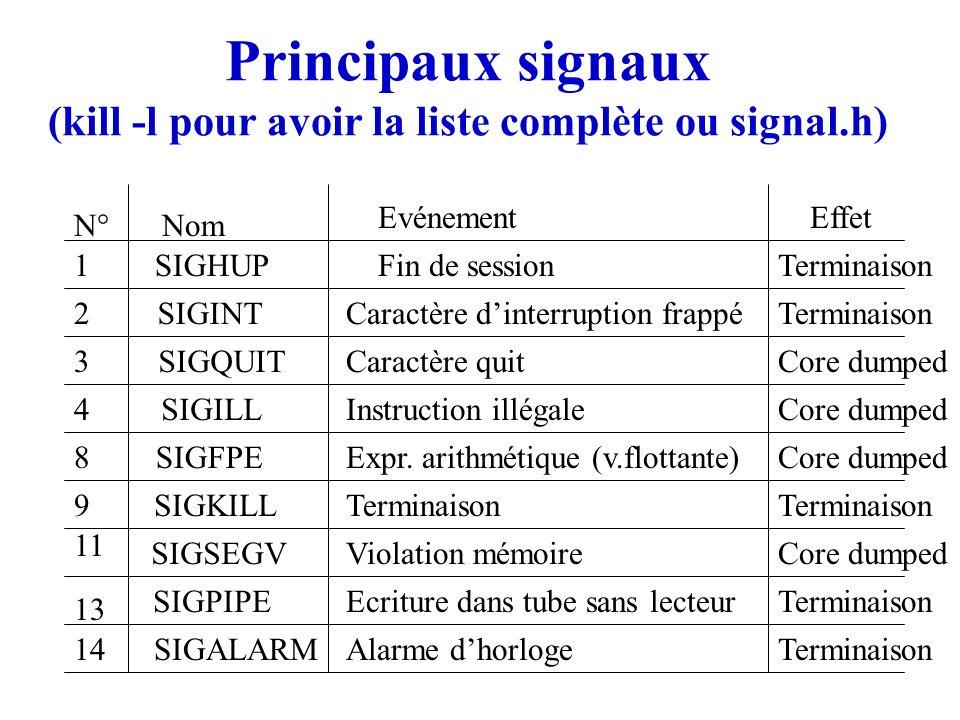 Principaux signaux (kill -l pour avoir la liste complète ou signal.h) SIGHUP SIGINT SIGQUIT SIGILL SIGFPE SIGKILL SIGSEGV SIGPIPE SIGALARM N°Nom Evéne