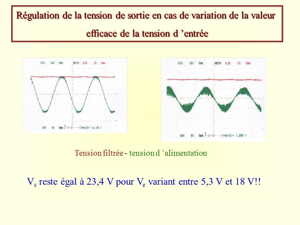 Régulation de la tension de sortie en cas de variation de la valeur efficace de la tension d entrée V s reste égal à 23,4 V pour V e variant entre 5,3