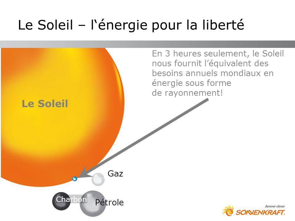 Les énergies fossiles (charbon, pétrole, gaz) nuisent à lenvironnement et sont limitées Le soleil protège lenvironnement et brille pour toujours Le Soleil Charbon Pétrole Gaz Le Soleil – lénergie pour la liberté