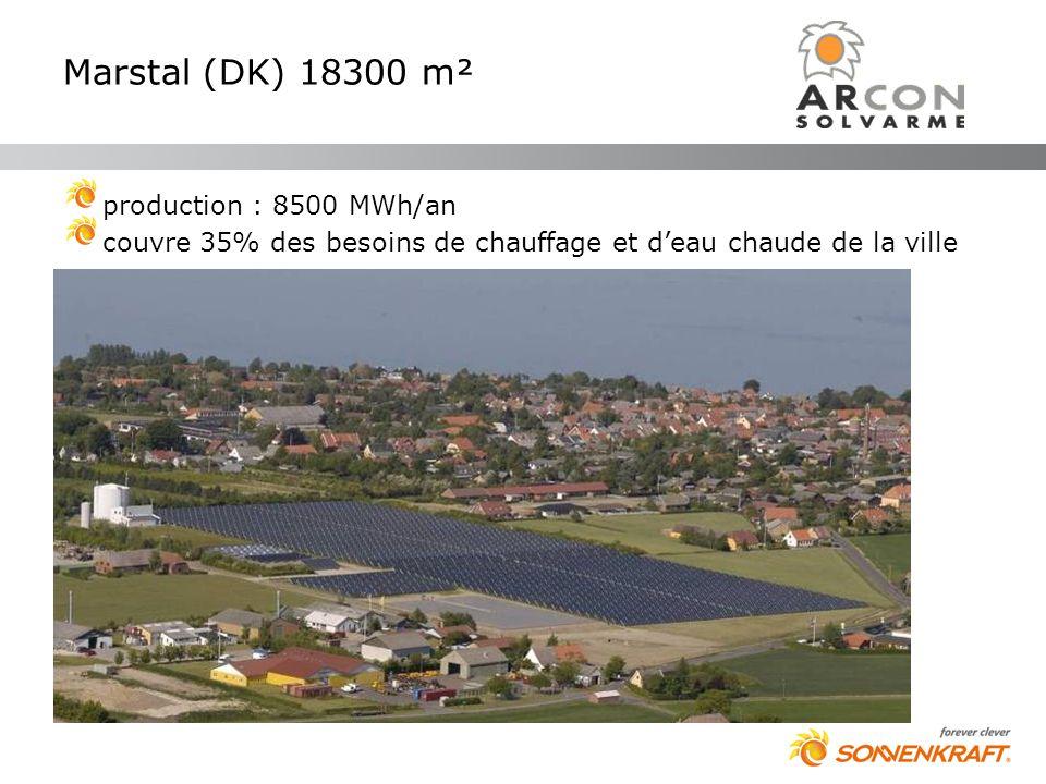 Marstal (DK) 18300 m² production : 8500 MWh/an couvre 35% des besoins de chauffage et deau chaude de la ville
