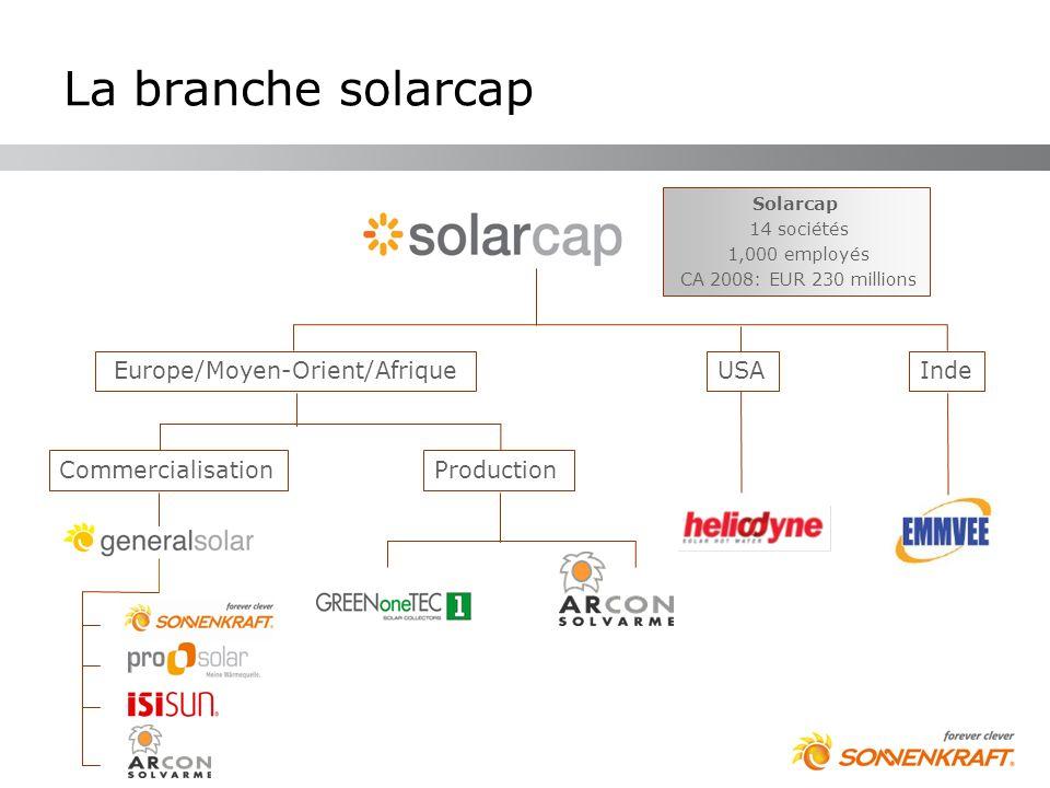 La branche solarcap Commercialisation Solarcap 14 sociétés 1,000 employés CA 2008: EUR 230 millions Europe/Moyen-Orient/AfriqueUSAInde Production