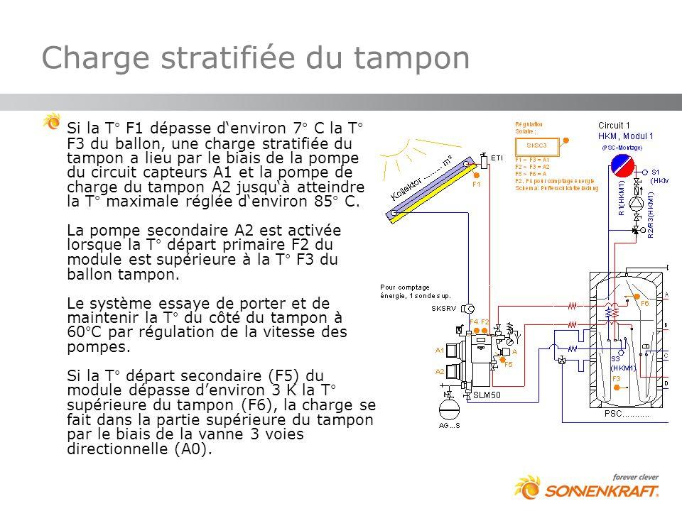 Charge stratifiée du tampon Si la T° F1 dépasse denviron 7° C la T° F3 du ballon, une charge stratifiée du tampon a lieu par le biais de la pompe du c