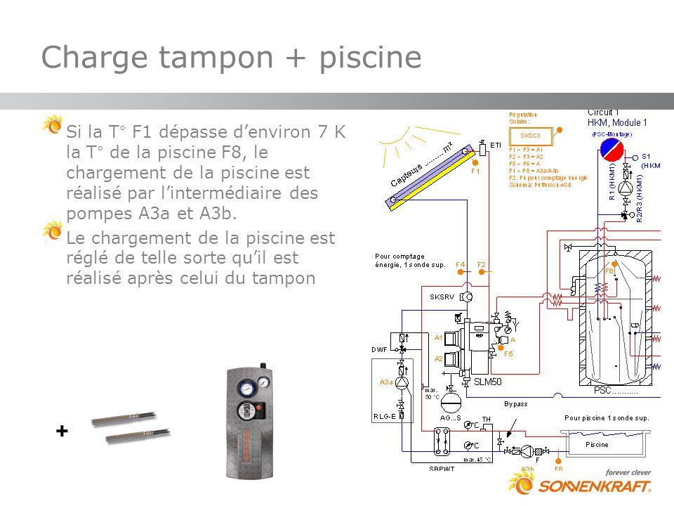 Charge tampon + piscine Si la T° F1 dépasse denviron 7 K la T° de la piscine F8, le chargement de la piscine est réalisé par lintermédiaire des pompes