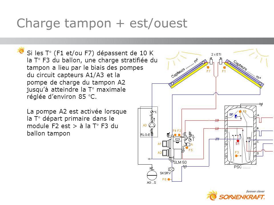 Charge tampon + est/ouest Si les T° (F1 et/ou F7) dépassent de 10 K la T° F3 du ballon, une charge stratifiée du tampon a lieu par le biais des pompes