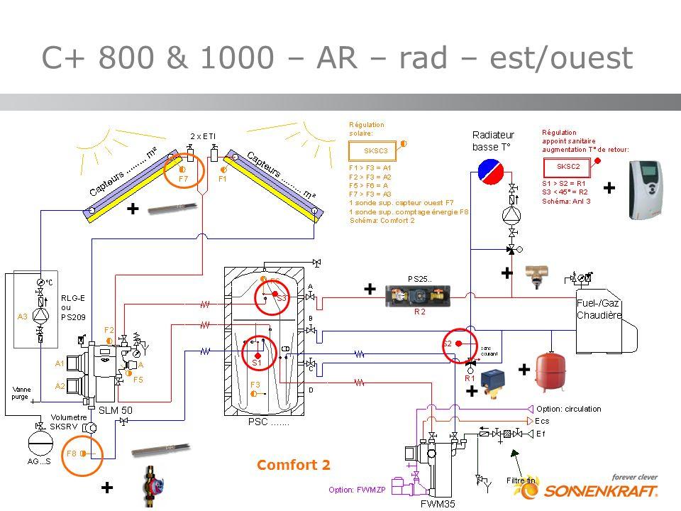 C+ 800 & 1000 – AR – rad – est/ouest Comfort 2 + + + + + + +