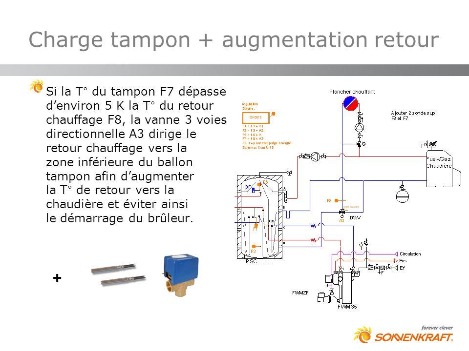 Charge tampon + augmentation retour Si la T° du tampon F7 dépasse denviron 5 K la T° du retour chauffage F8, la vanne 3 voies directionnelle A3 dirige
