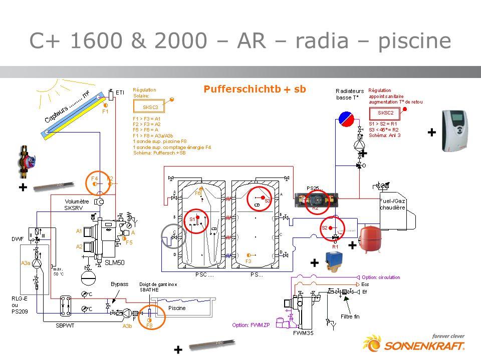 C+ 1600 & 2000 – AR – radia – piscine + + + + + + Pufferschichtb + sb