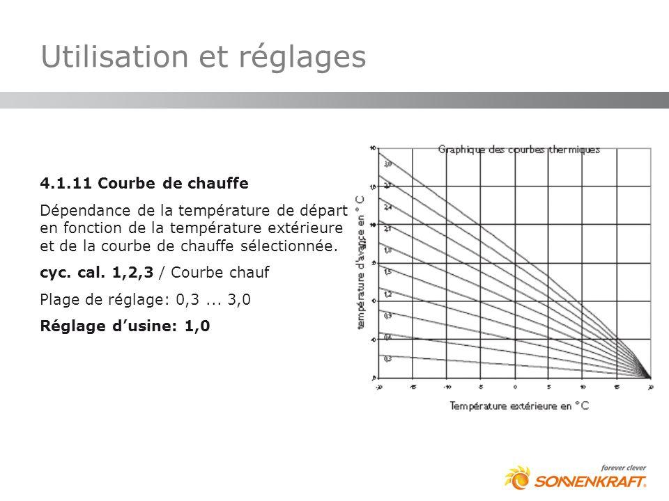 4.1.11 Courbe de chauffe Dépendance de la température de départ en fonction de la température extérieure et de la courbe de chauffe sélectionnée. cyc.