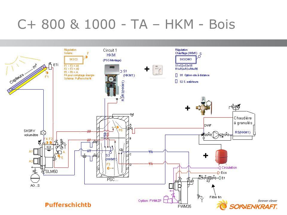 C+ 800 & 1000 - TA – HKM - Bois Pufferschichtb + + +