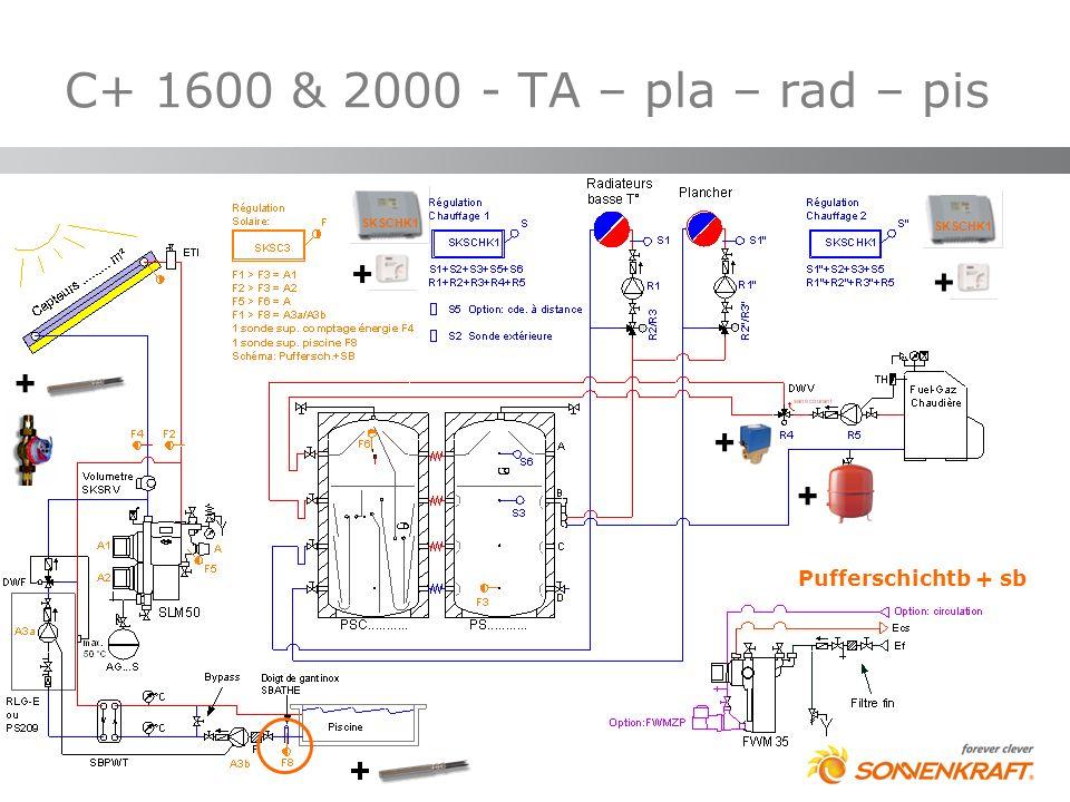 C+ 1600 & 2000 - TA – pla – rad – pis Pufferschichtb + sb SKSCHK1 + + + + + +