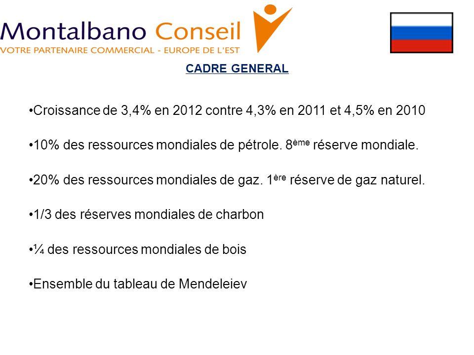 CADRE GENERAL Croissance de 3,4% en 2012 contre 4,3% en 2011 et 4,5% en 2010 10% des ressources mondiales de pétrole. 8 ème réserve mondiale. 20% des