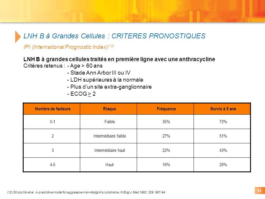 (12) Shipp MA et al. A predictive model for aggressive non-Hodgkins lymphoma. N Engl J Med 1993; 329: 987-94 LNH B à Grandes Cellules : CRITERES PRONO