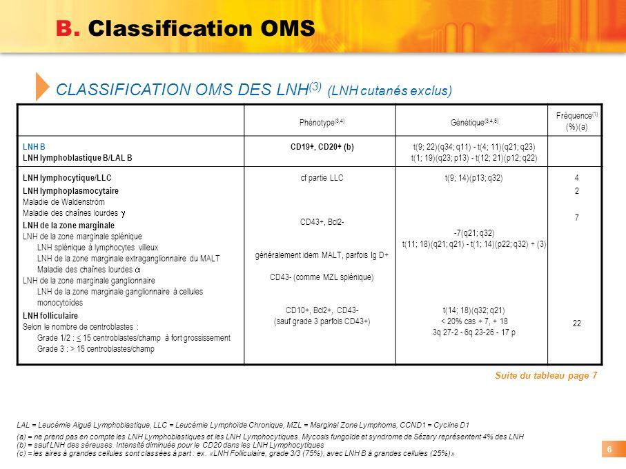 LAL = Leucémie Aiguë Lymphoblastique, LLC = Leucémie Lymphoïde Chronique, MZL = Marginal Zone Lymphoma, CCND1 = Cycline D1 (a) = ne prend pas en compt