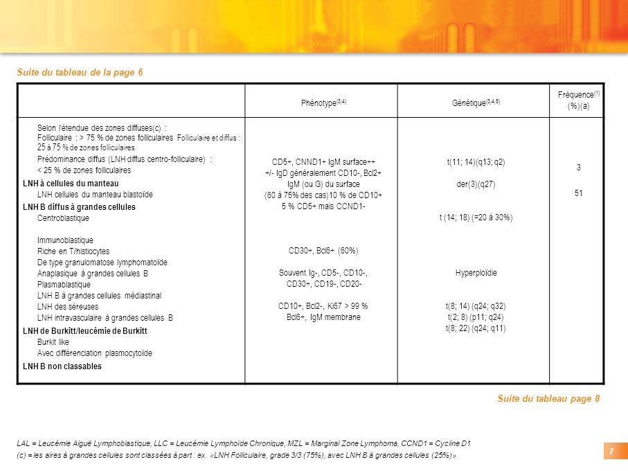 LAL = Leucémie Aiguë Lymphoblastique, LLC = Leucémie Lymphoïde Chronique, MZL = Marginal Zone Lymphoma, CCND1 = Cycline D1 (c) = les aires à grandes c