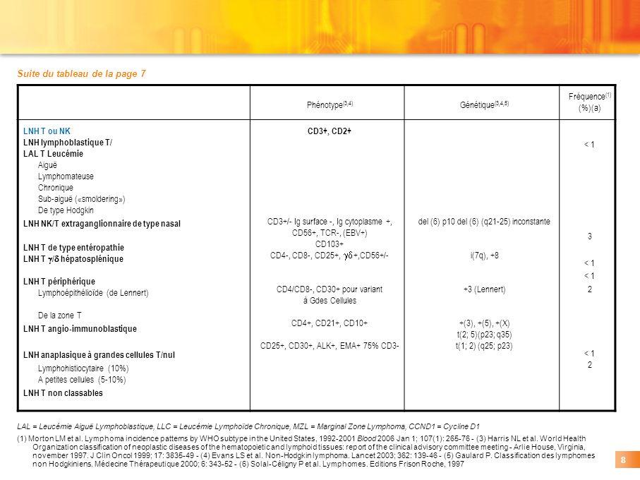 LAL = Leucémie Aiguë Lymphoblastique, LLC = Leucémie Lymphoïde Chronique, MZL = Marginal Zone Lymphoma, CCND1 = Cycline D1 (1) Morton LM et al. Lympho