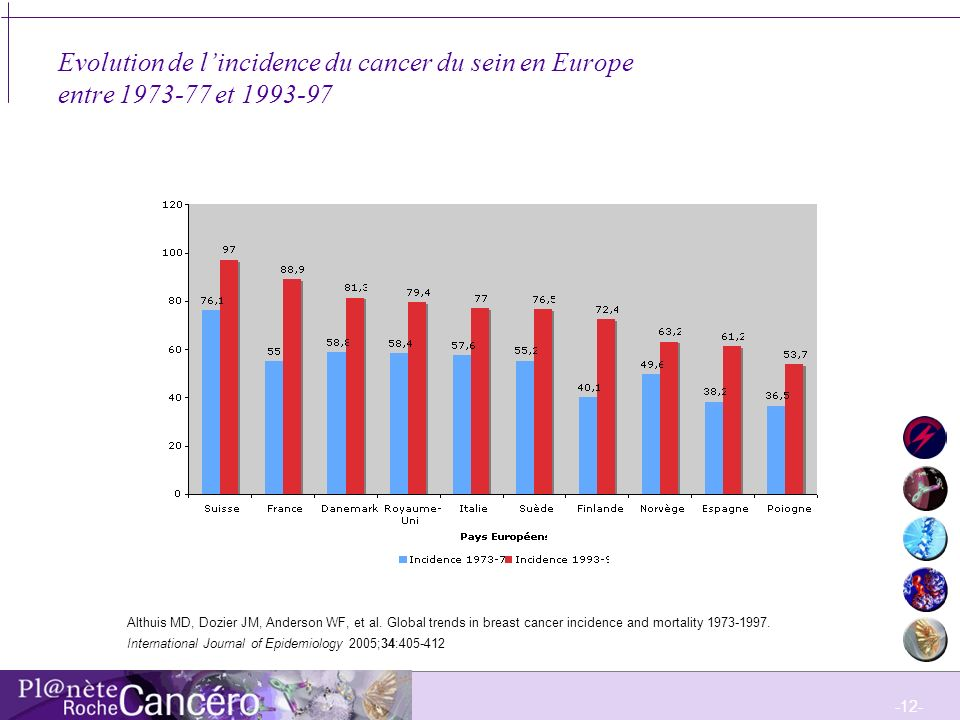 -12- Evolution de lincidence du cancer du sein en Europe entre 1973-77 et 1993-97 Althuis MD, Dozier JM, Anderson WF, et al. Global trends in breast c