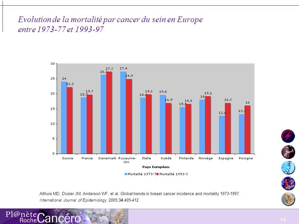 -15- Evolution de la mortalité par cancer du sein en Amérique du Nord entre 1973-77 et 1993-97 Althuis MD, Dozier JM, Anderson WF, et al.