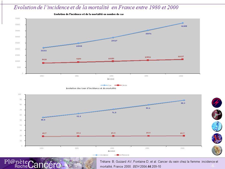 -7- Incidence et mortalité du cancer du sein estimées par groupe dâge (en France pour lannée 2000) Trétarre B, Guizard AV, Fontaine D, et al.