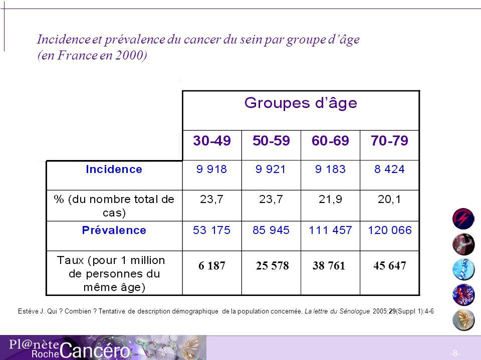 -9- Incidence en fonction de lannée de naissance Le risque de développer un cancer du sein augmente considérablement en fonction de lannée de naissance : Une femme née en 1953 présente 1,8 fois plus de risque davoir un cancer du sein quune femme née en 1928.
