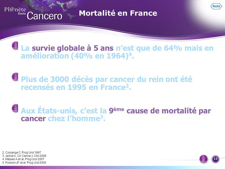 12 Mortalité en France La survie globale à 5 ans nest que de 64% mais en amélioration (40% en 1964) 4. Plus de 3000 décès par cancer du rein ont été r