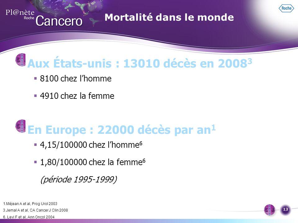 13 Mortalité dans le monde Aux États-unis : 13010 décès en 2008 3 8100 chez lhomme 4910 chez la femme En Europe : 22000 décès par an 1 4,15/100000 che