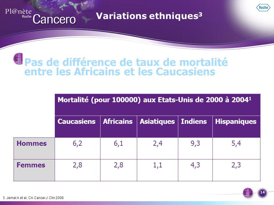 14 Pas de différence de taux de mortalité entre les Africains et les Caucasiens Mortalité (pour 100000) aux Etats-Unis de 2000 à 2004 1 CaucasiensAfri