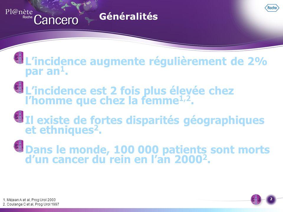 2 Lincidence augmente régulièrement de 2% par an 1. Lincidence est 2 fois plus élevée chez lhomme que chez la femme 1,2. Il existe de fortes disparité