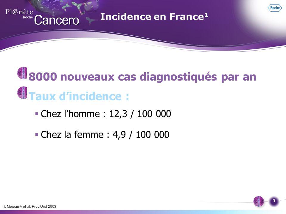 3 8000 nouveaux cas diagnostiqués par an Taux dincidence : Chez lhomme : 12,3 / 100 000 Chez la femme : 4,9 / 100 000 1. Méjean A et al, Prog Urol 200