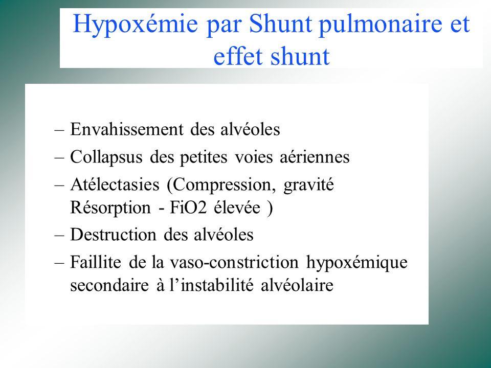 Conséquences Respiratoires Hypoxémie Chute de la CRF Diminution de la compliance