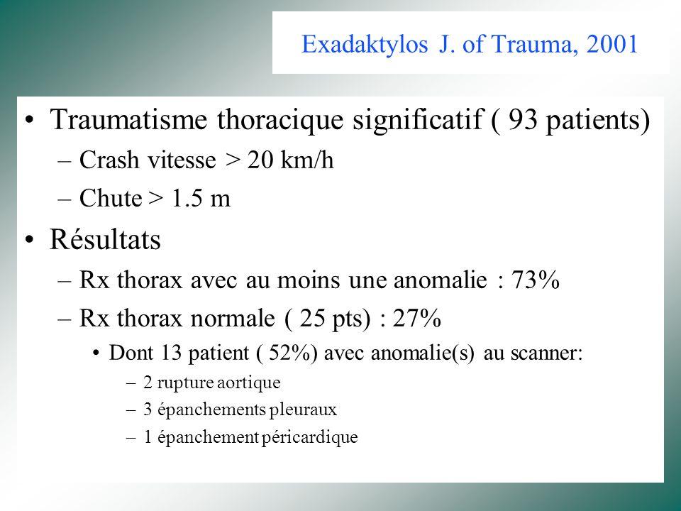 Bilan lésionnel Radiographie de thorax OU Scanner thoracique systématique