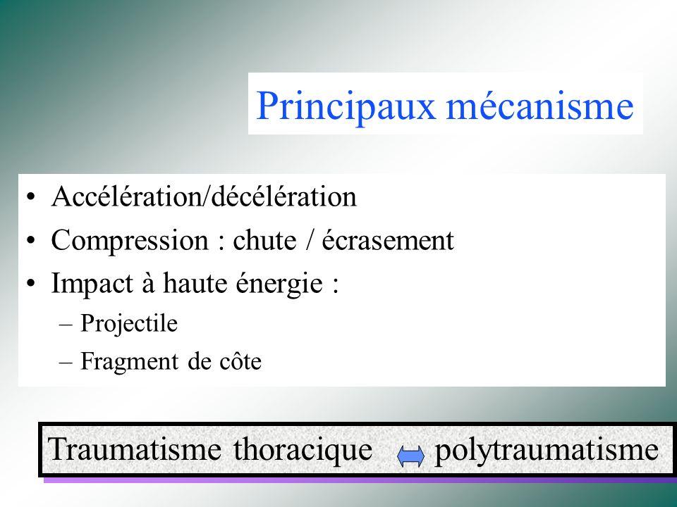 « Contusion Pulmonaire » (Dupuytren-1839) Mortalité globale: 5 à 20 % Dont 25 à 50 % imputable à la contusion