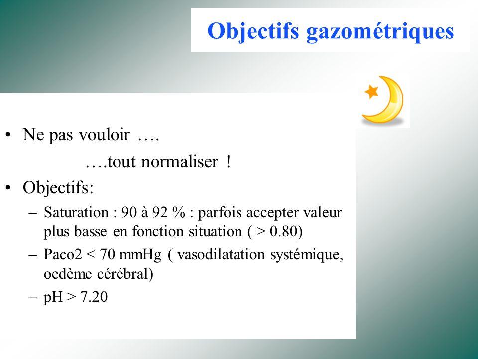 Sratégie de « Ventilation Protective » Quels objectifs ? Diminuer lhypoxémie Réduire les Lésions de VILI ( Baro/Volo/Bio traumatisme) Diminuer la mort