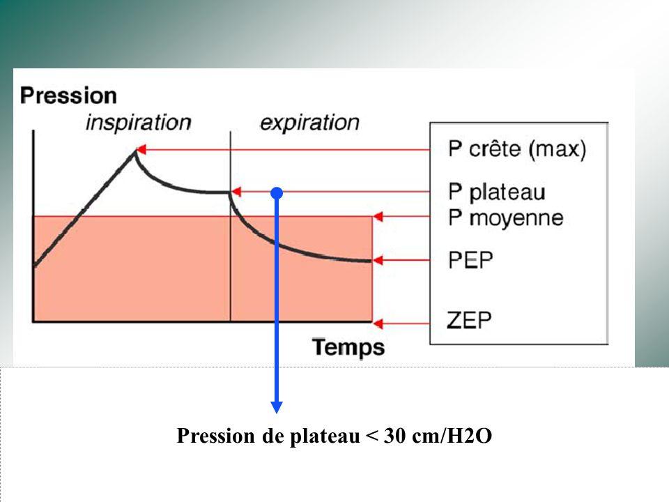 Ventilation « protective » Petits volumes courants : 6-7 ml/kg idéal Niveau de Pep suffisant Pression de plateau ( alvéolaire) limitée: < 30 cmH2O