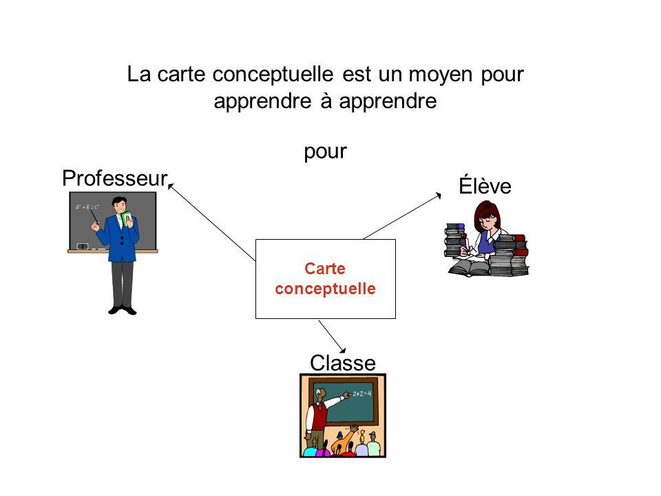 Professeur Élève Classe pour La carte conceptuelle est un moyen pour apprendre à apprendre Carte conceptuelle