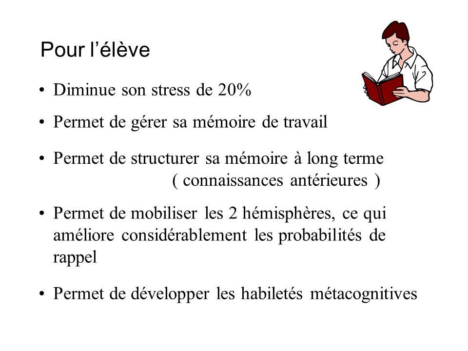 Pour lélève Diminue son stress de 20% Permet de gérer sa mémoire de travail Permet de structurer sa mémoire à long terme ( connaissances antérieures )