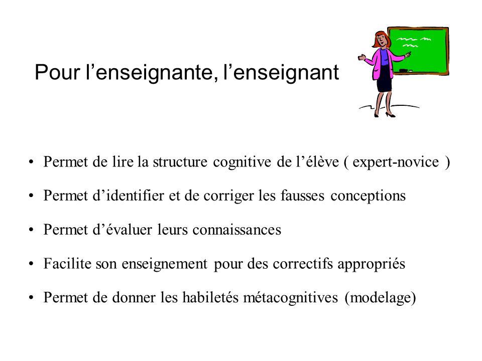 Pour lenseignante, lenseignant Permet de lire la structure cognitive de lélève ( expert-novice ) Permet didentifier et de corriger les fausses concept
