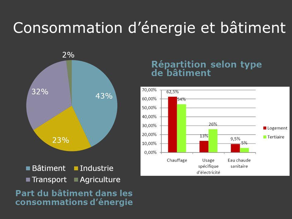 Consommation dénergie et bâtiment Part du bâtiment dans les consommations dénergie Répartition selon type de bâtiment